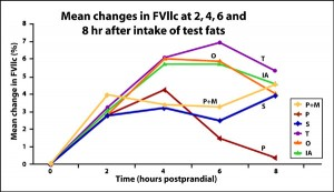 Graph: Mean changes after fat intake